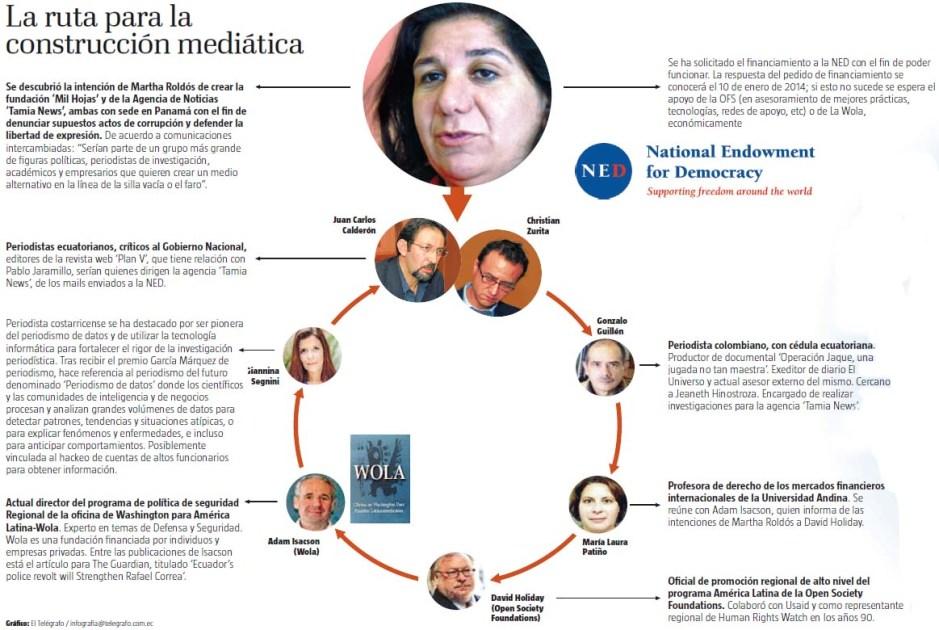 Gráfica de diario El Telégrafo
